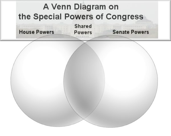 Lesson Plan The Powers Of Congress In The News